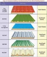 roofing, maruads.lk